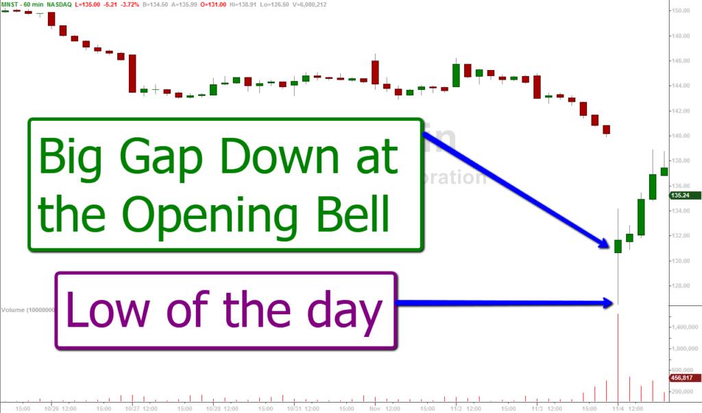 gap down at open